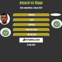 Amaral vs Hiago h2h player stats