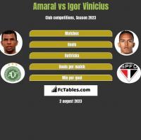 Amaral vs Igor Vinicius h2h player stats