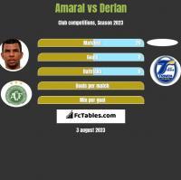 Amaral vs Derlan h2h player stats