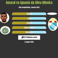 Amaral vs Ignacio da Silva Oliveira h2h player stats