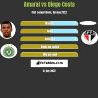 Amaral vs Diego Costa h2h player stats