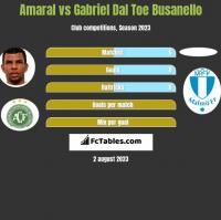 Amaral vs Gabriel Dal Toe Busanello h2h player stats
