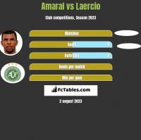 Amaral vs Laercio h2h player stats