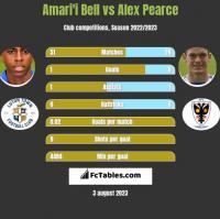 Amari'i Bell vs Alex Pearce h2h player stats