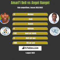 Amari'i Bell vs Angel Rangel h2h player stats