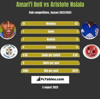 Amari'i Bell vs Aristote Nsiala h2h player stats