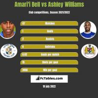 Amari'i Bell vs Ashley Williams h2h player stats