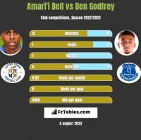 Amari'i Bell vs Ben Godfrey h2h player stats
