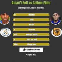 Amari'i Bell vs Callum Elder h2h player stats