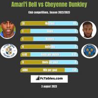 Amari'i Bell vs Cheyenne Dunkley h2h player stats
