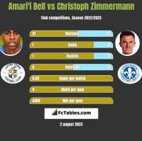 Amari'i Bell vs Christoph Zimmermann h2h player stats