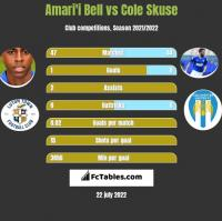 Amari'i Bell vs Cole Skuse h2h player stats