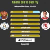 Amari'i Bell vs Dael Fry h2h player stats