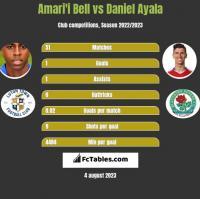 Amari'i Bell vs Daniel Ayala h2h player stats