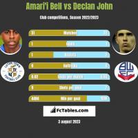 Amari'i Bell vs Declan John h2h player stats