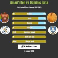 Amari'i Bell vs Dominic Iorfa h2h player stats