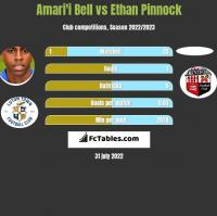 Amari'i Bell vs Ethan Pinnock h2h player stats