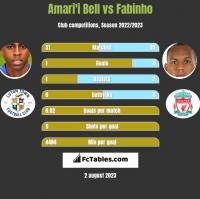 Amari'i Bell vs Fabinho h2h player stats