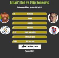 Amari'i Bell vs Filip Benkovic h2h player stats