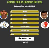 Amari'i Bell vs Gaetano Berardi h2h player stats