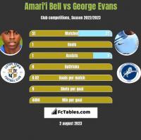 Amari'i Bell vs George Evans h2h player stats