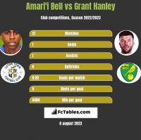 Amari'i Bell vs Grant Hanley h2h player stats