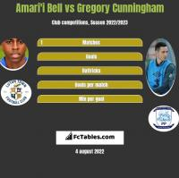 Amari'i Bell vs Gregory Cunningham h2h player stats