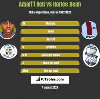 Amari'i Bell vs Harlee Dean h2h player stats