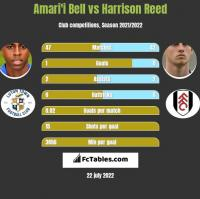 Amari'i Bell vs Harrison Reed h2h player stats