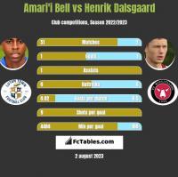 Amari'i Bell vs Henrik Dalsgaard h2h player stats