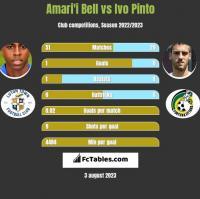 Amari'i Bell vs Ivo Pinto h2h player stats