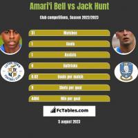 Amari'i Bell vs Jack Hunt h2h player stats