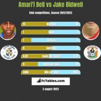 Amari'i Bell vs Jake Bidwell h2h player stats