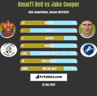 Amari'i Bell vs Jake Cooper h2h player stats