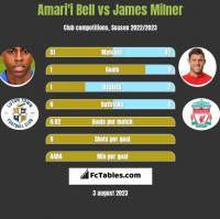 Amari'i Bell vs James Milner h2h player stats
