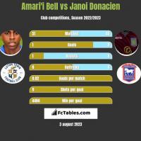 Amari'i Bell vs Janoi Donacien h2h player stats
