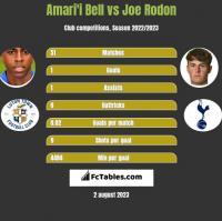 Amari'i Bell vs Joe Rodon h2h player stats