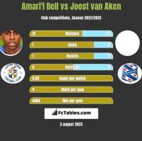 Amari'i Bell vs Joost van Aken h2h player stats
