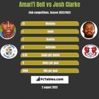 Amari'i Bell vs Josh Clarke h2h player stats
