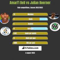 Amari'i Bell vs Julian Boerner h2h player stats