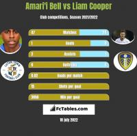 Amari'i Bell vs Liam Cooper h2h player stats