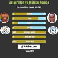 Amari'i Bell vs Mahlon Romeo h2h player stats