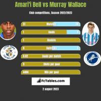 Amari'i Bell vs Murray Wallace h2h player stats