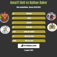 Amari'i Bell vs Nathan Baker h2h player stats