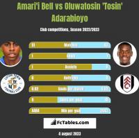 Amari'i Bell vs Oluwatosin 'Tosin' Adarabioyo h2h player stats
