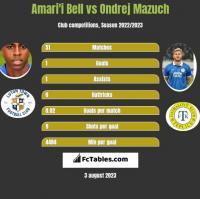 Amari'i Bell vs Ondrej Mazuch h2h player stats