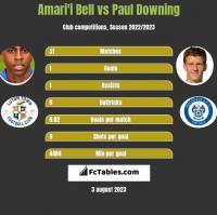 Amari'i Bell vs Paul Downing h2h player stats