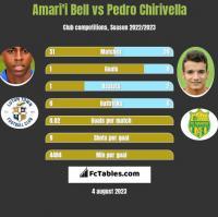 Amari'i Bell vs Pedro Chirivella h2h player stats