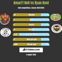 Amari'i Bell vs Ryan Kent h2h player stats