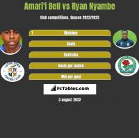 Amari'i Bell vs Ryan Nyambe h2h player stats